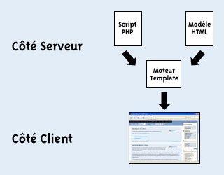 Représentation des templates PHP